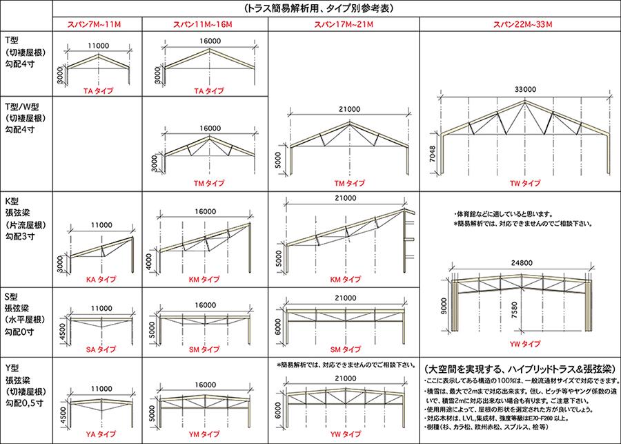 トラス簡易解析用、タイプ別参考表