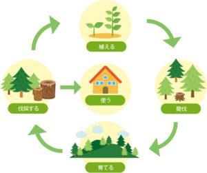 森林リサイクル