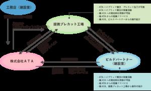 提携関係図