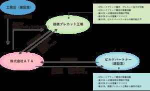 ビルドパートナー提携関係図
